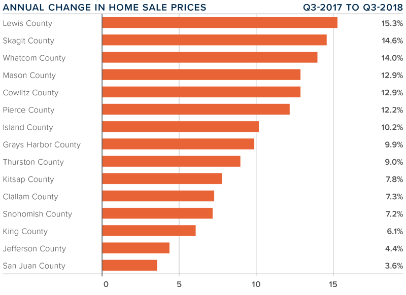 q3-2018-western-washington-real-estate-home-value-appreciation-prices.png
