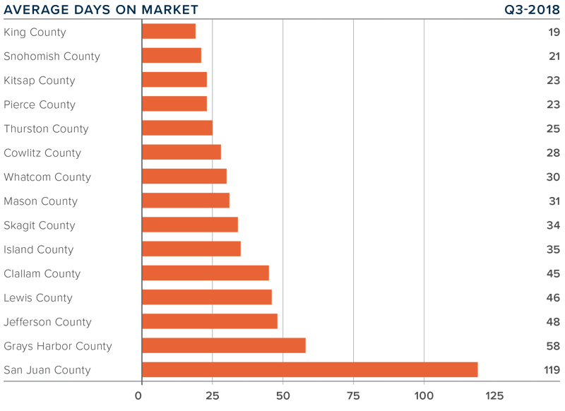 q3-2018-western-washington-real-estate-average-days-on-market.png