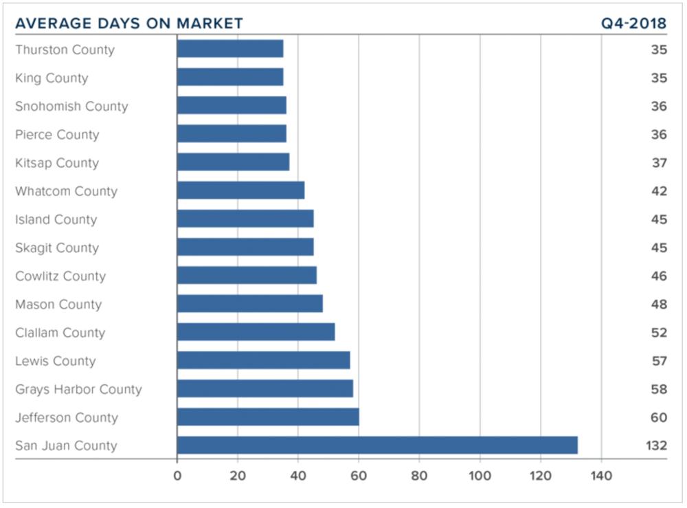 q4-2018-western-washington-real-estate-average-days-on-market.png