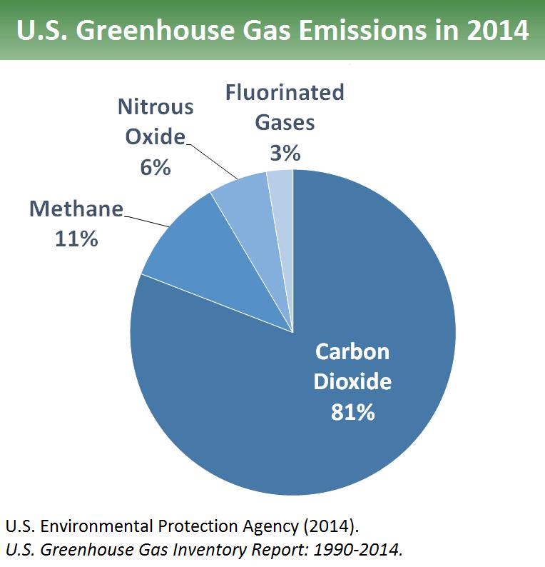 US GHG Emissions