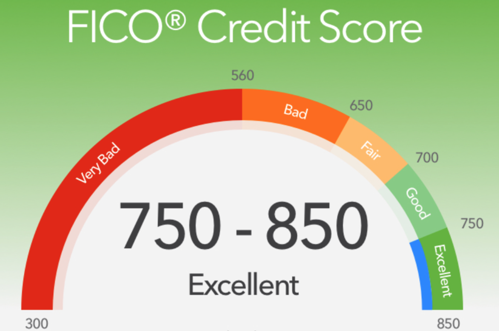 LSI Credit Solutions FICO Score