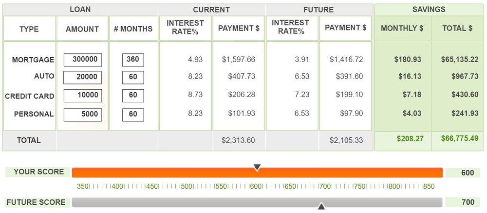 LSI Credit Solutions Smart Credit Calculator