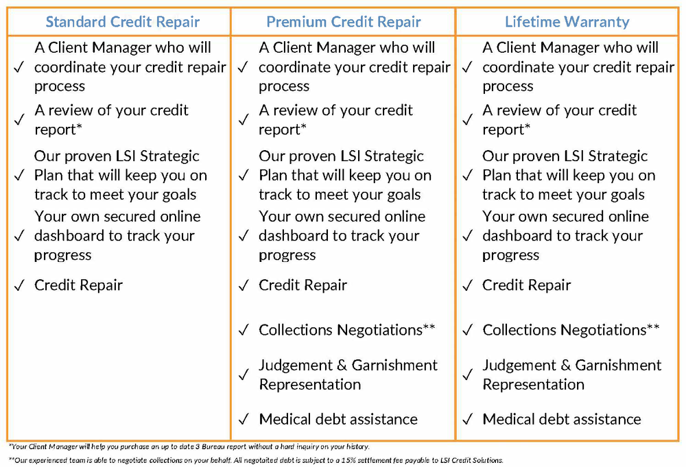 LSI Credit Repair Packages Get Started Now