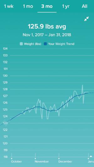 Reverse Diet Weight Change