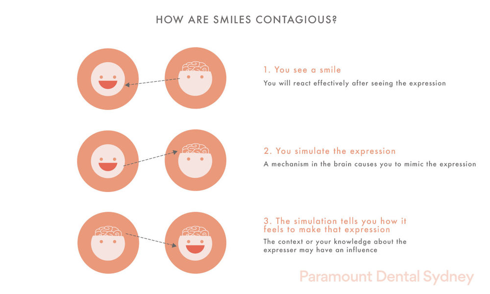 © Paramount Dental Sydney Smiling 03.jpg