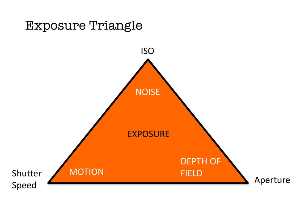 Technical - The Exposure triangle, understanding how to achieve correct exposure.