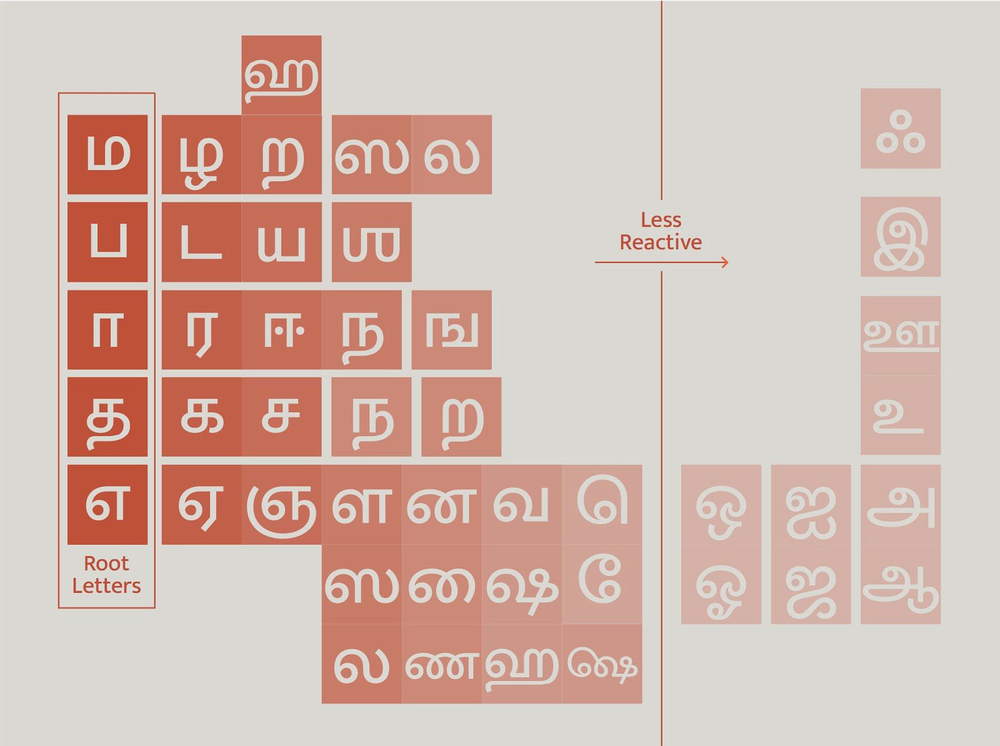 Giving Tamil Its Space