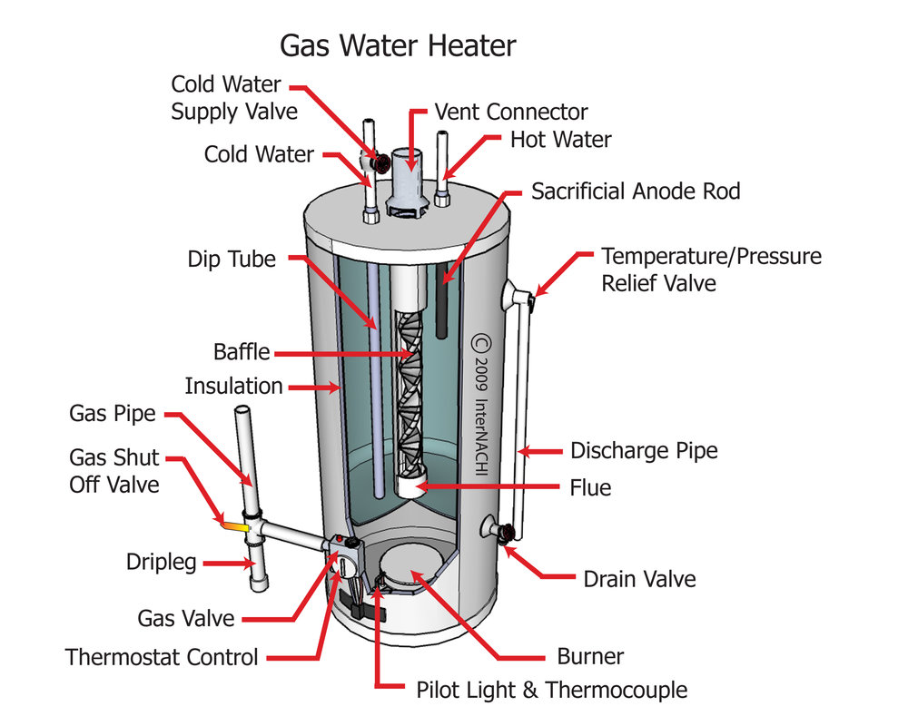 Gas_Water_Heater_Diagram