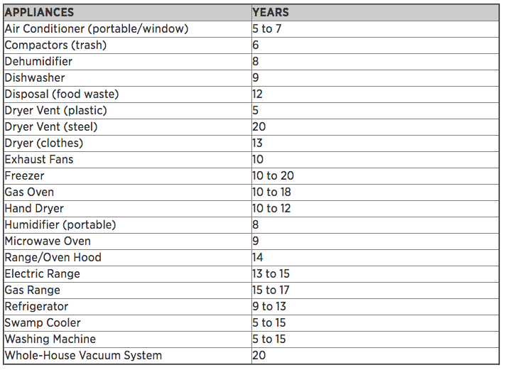Appliances_Lifespan_Table