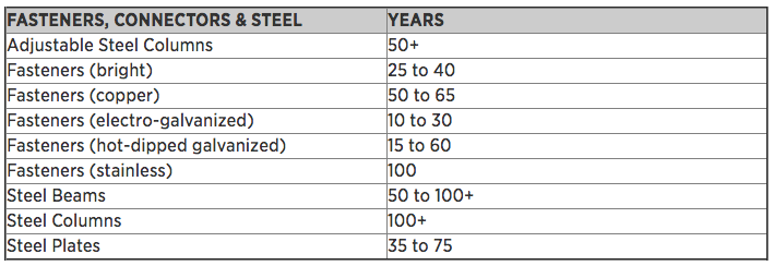 Fasteners_Connectors_Steel_Lifespan_Table