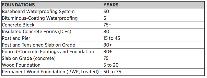 Foundations_Lifespan_Table