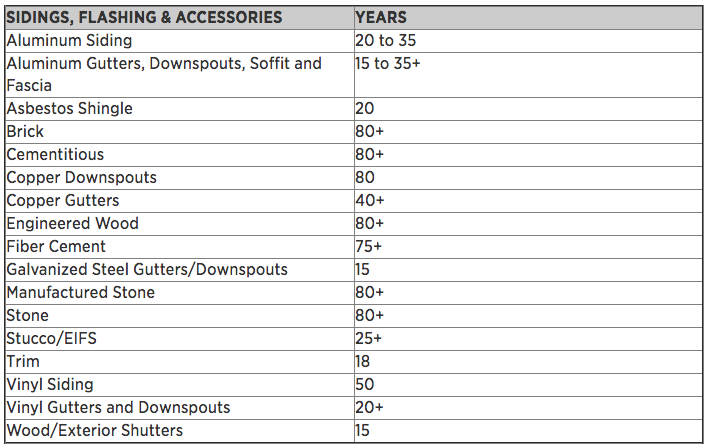 Sidings_FIashing_Accessories_Lifespan_Table