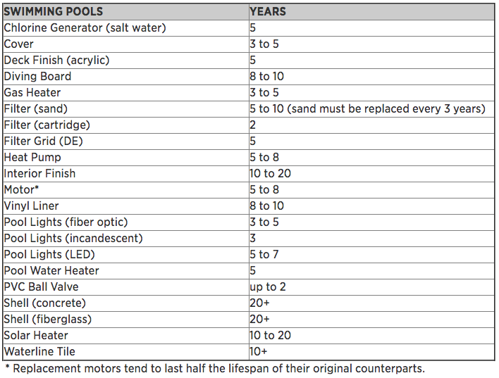 Swimming_Pools_Lifespan_Table