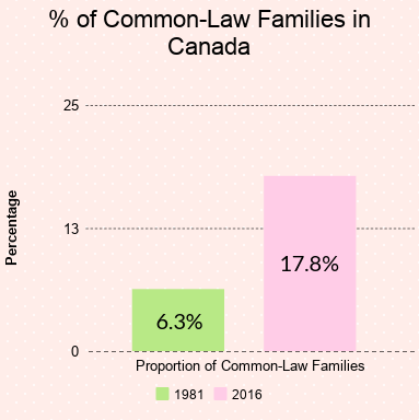 Percentage of common-law families in Canada has almost tripled from 1981 to 2016.