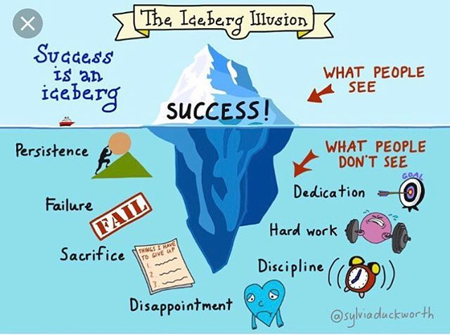 We've posted this before, and we'll definitely post this again... Success doesn't come easily & there's a lot people don't see. The hard yards now will be worth it come race season 💪🏼 #triathlon #triathlontraining #swimbikerun #training #success #dedication #hardwork #discipline #failureisnotanoption #failure #persistence #iceberg #goals #believeinyourself #coach #triathloncoach #triathloncoaching #imtc #imtccoaching