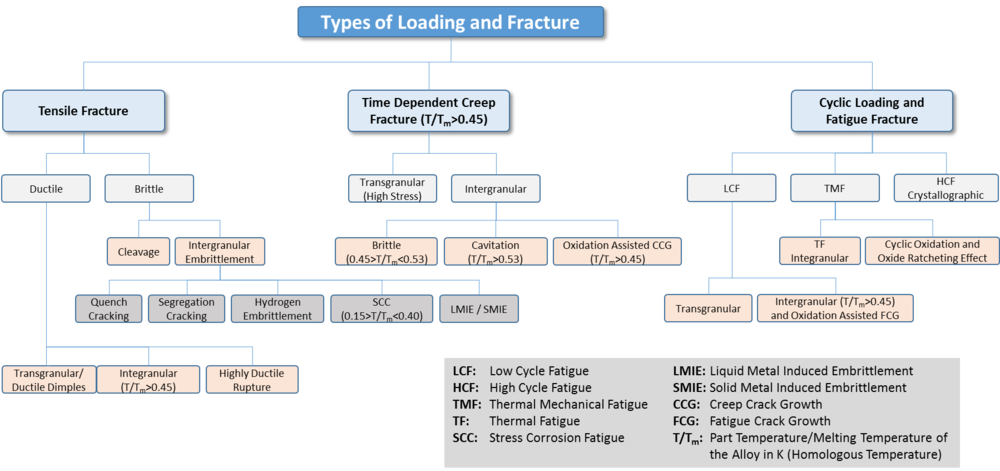 Figure 2:  Feature classification and type of component loading.