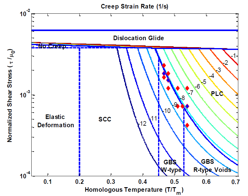 Figure 3: A modified deformation mechanism map for Cr-Mo-V turbine disc material.