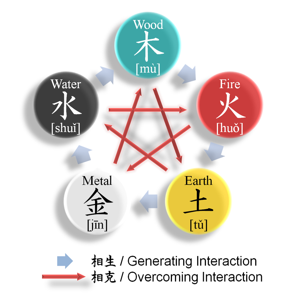 The Five Confucian Elements