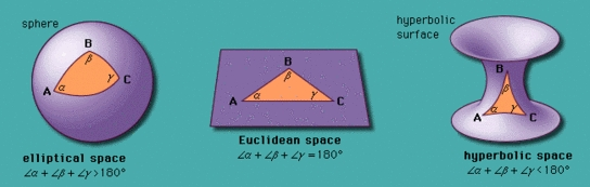 How the sum of the angles of a triangle differs in non-Euclidean geometries.