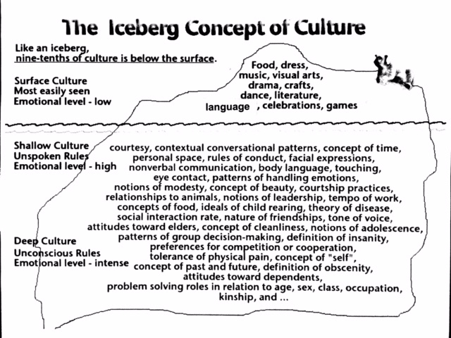 Iceberg Concept of Culture revised.jpg