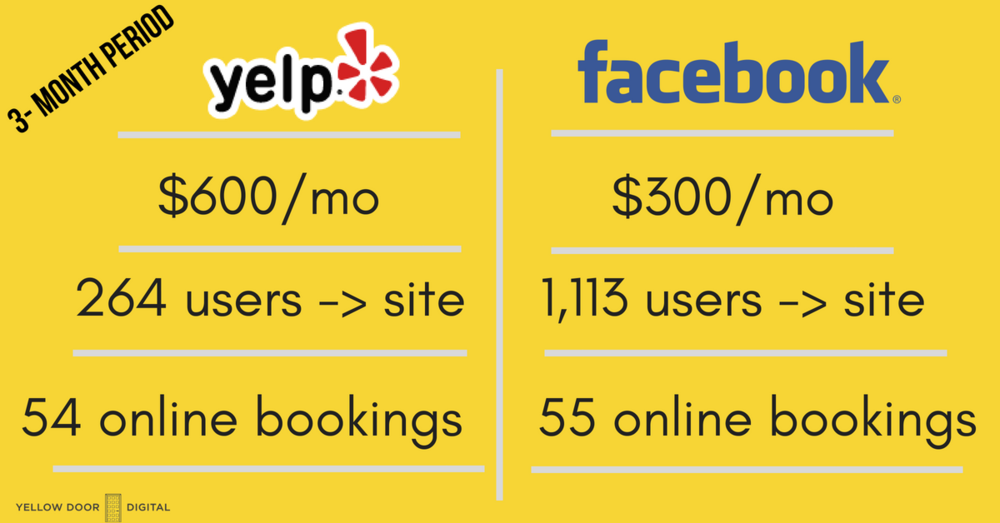 yelp vs facebook ads. where should you money go?