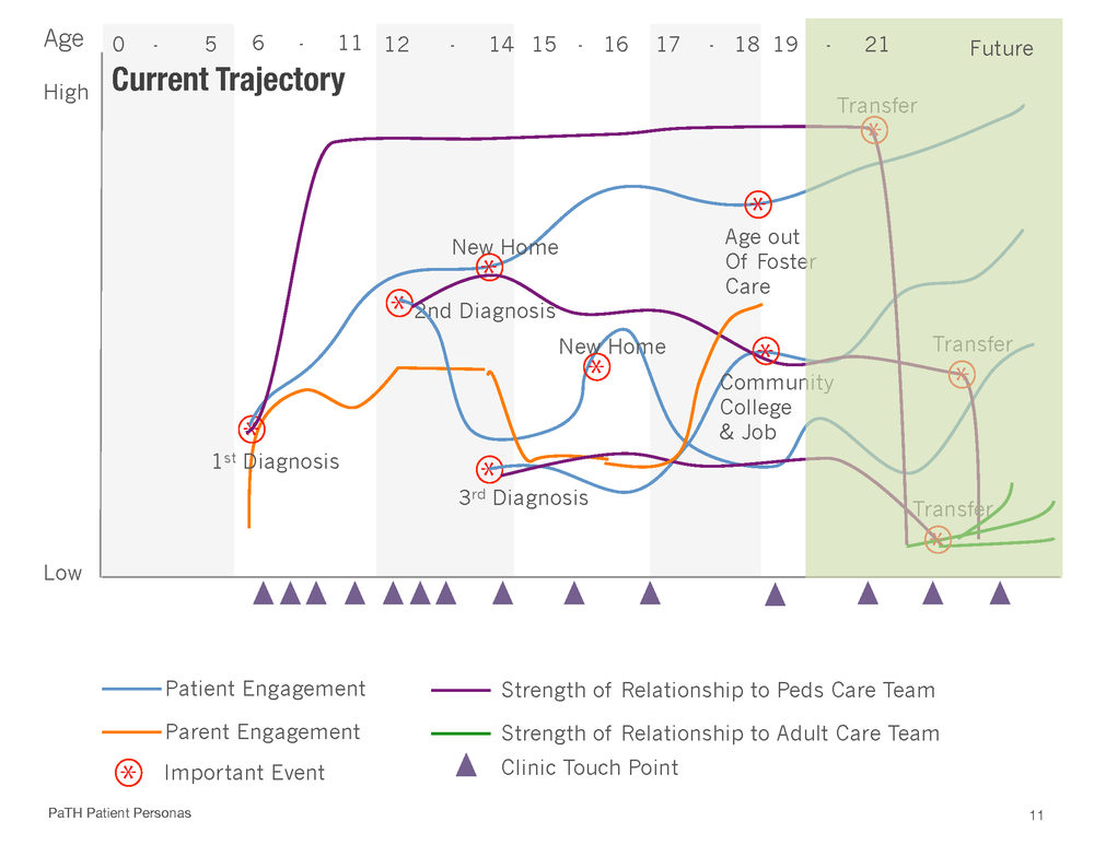 Trajectory map of engagement of persona mapping life events, clinical touchpoints and how engagement drops with transfer to adult care. 1.) clinical touchpoints happen at regular intervals but don't align with life events happening to a patient 2.) lack of preparation around legal needs when a child turns 18, leads to unnecessary complications 3.) the feeling of being thrown off a cliff with no connection to the pediatric team and no relationship with the adult provider