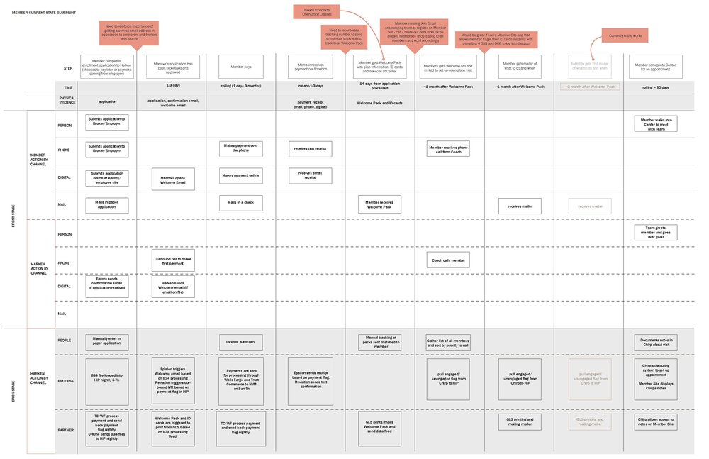 Onboarding blueprint for all communication. Salmon boxes indicate improvements or new ideas