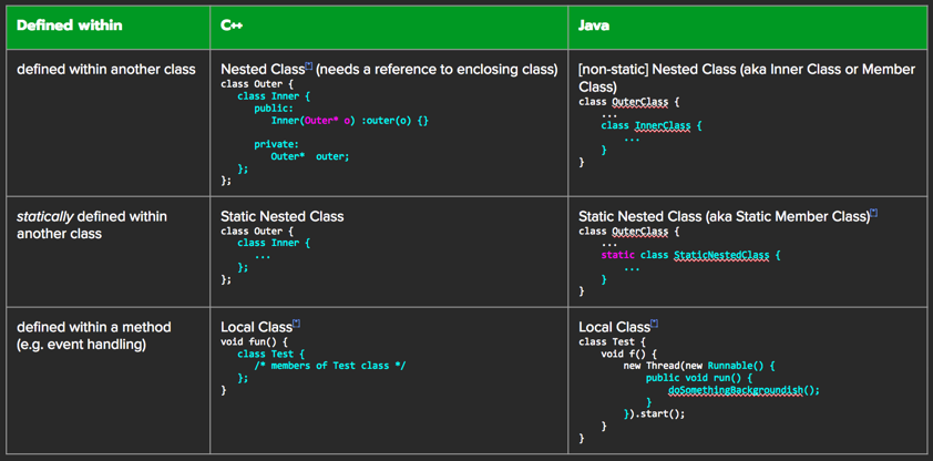 Nested-and-Local-Classes.png