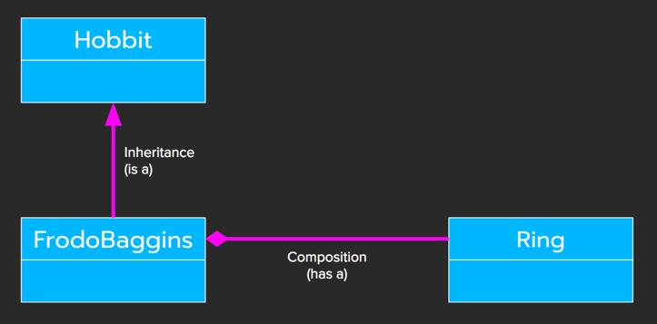 Inheritance-vs-Composition.png