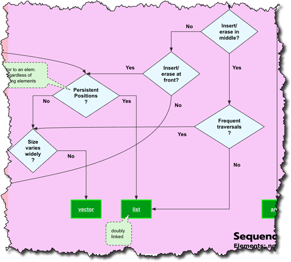 C++ Containers Flowchart