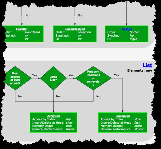 Java Collections Flowchart