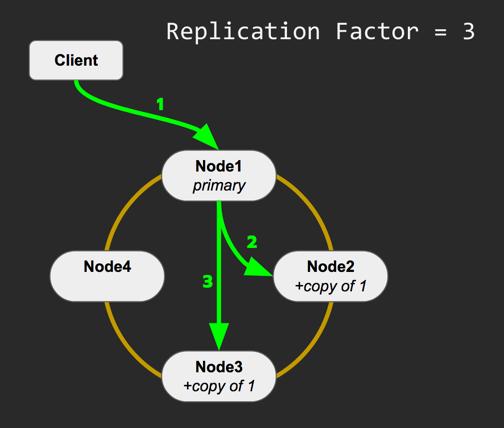 Cassandra-Replication-Factor.png