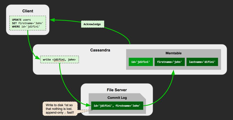 Cassandra-Write-Example.png
