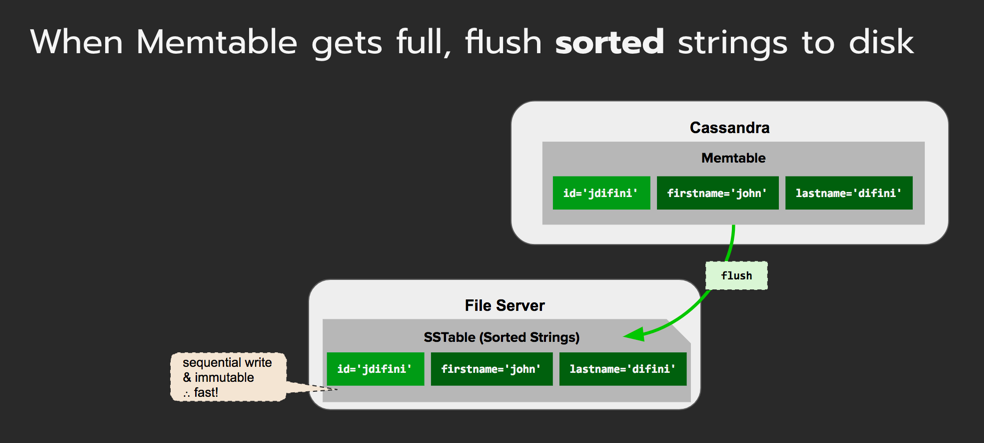 Cassandra-Flush-Process.png