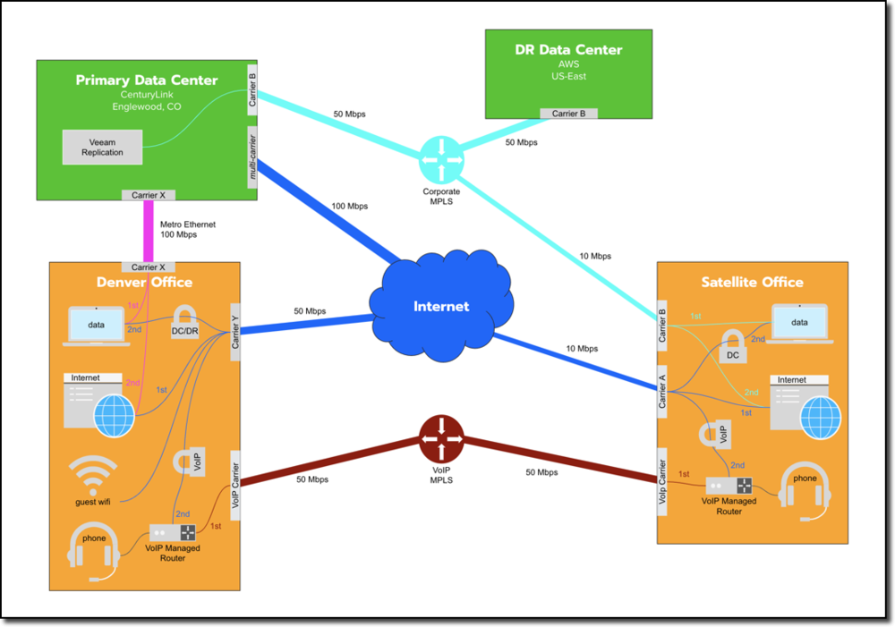 Network+Diagram+Templates.png