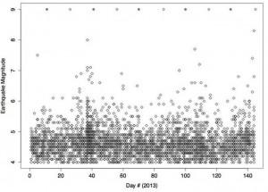 """Gráfica generada por Erik Klemetti, geólogo de la Universidad de Denison, con base en datos de la """"US Geological Surveys"""" para un artículo de revisión bibliográfica acerca da la predicción de terremotos."""