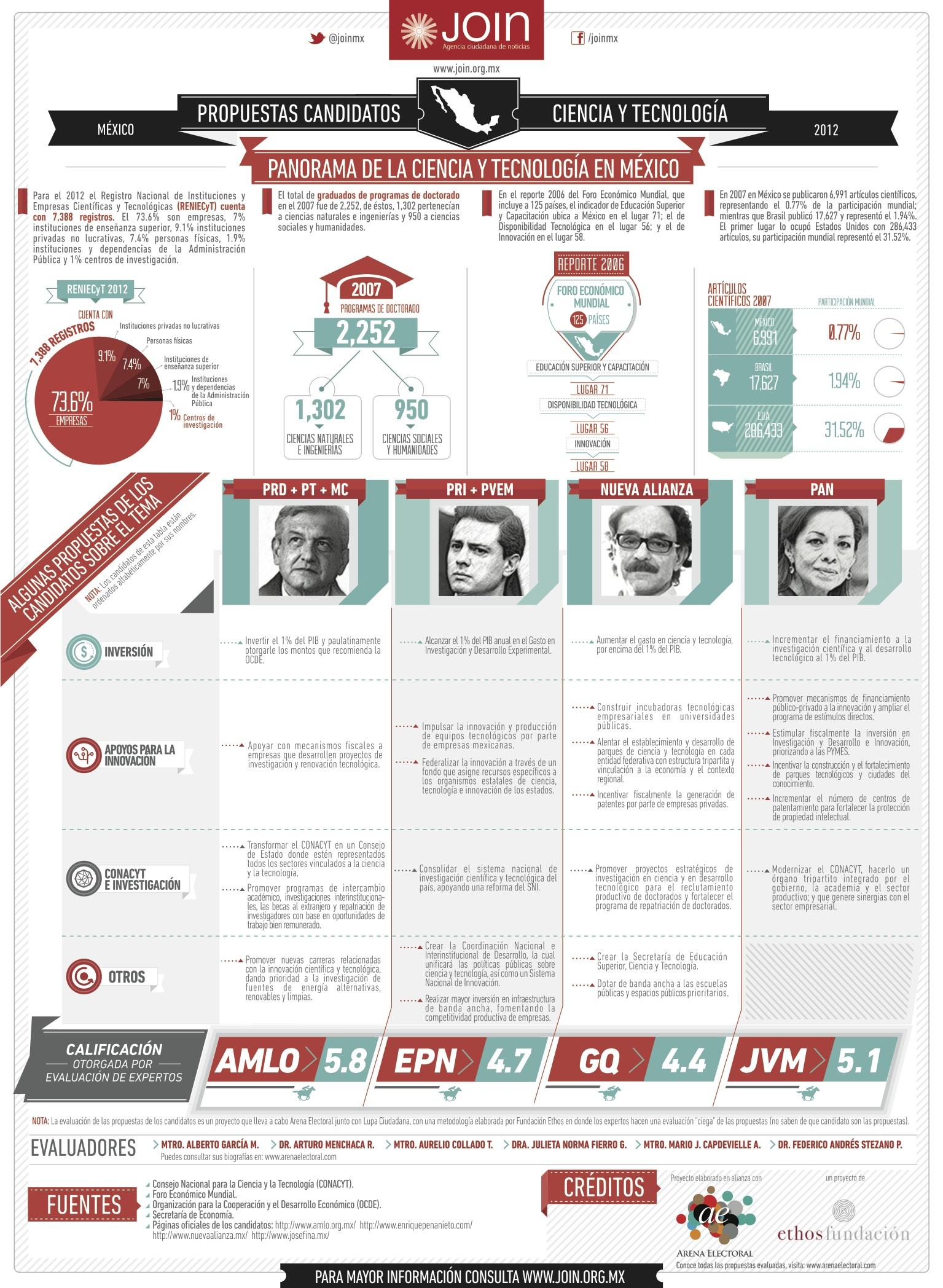 Propuestas Candidatos a la Presidencia - Ciencia y Tecnología