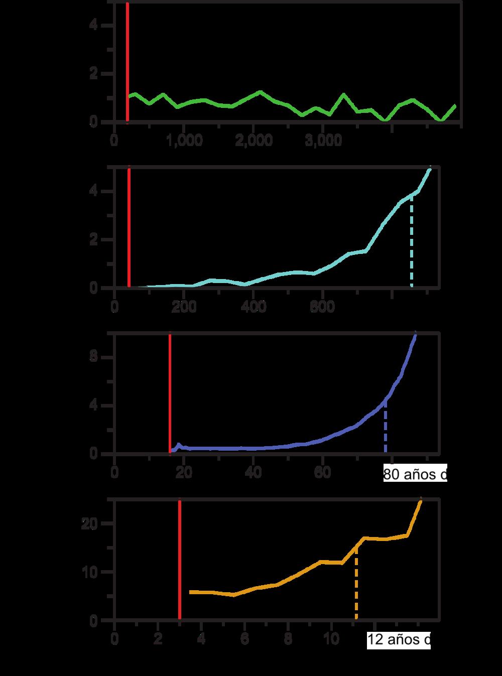 Figura 2: Variación del componente dependiente de la edad de acuerdo a la edad del organismo en ratas topo lampiñas (línea verde), ratones (línea turquesa), humanos (línea azul) y caballos (línea naranja). Las curvas comienzan a partir de la edad en la que inicia la capacidad reproductiva de cada especie. El eje X corresponde a la edad; el eje Y al componente dependiente de la edad. En paréntesis encuentra el riesgo de muerte que se adquiere por cada día o año que pasa. Modificada/simplificada de  Ruby, Smith and Buffenstein, 2018 .