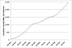 Cumulative Miles Graph.PNG