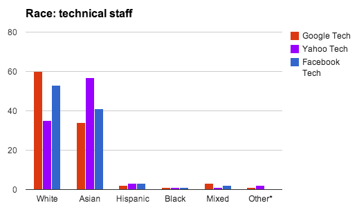 seldo-ethnicity-tech.png
