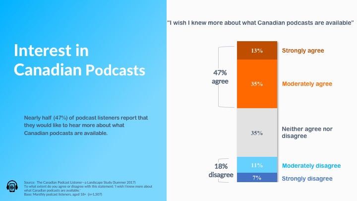 Interest in Canadian Podcasts.jpg