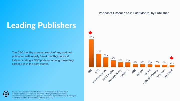 Leading Podcast Publishers.jpg