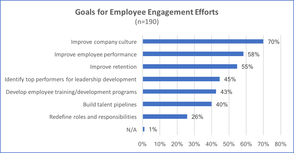 goals of engagement