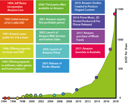 figure 1 – History of Amazon – (Sherman 2015; Hall 2018; Nasdaq 2018)