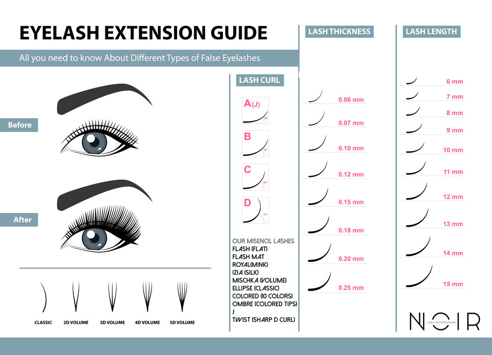 The Lashistry Difference Lashistry Lash Extentions