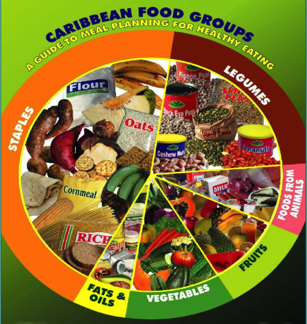 Source: Caribbean Food and Nutrition Institute