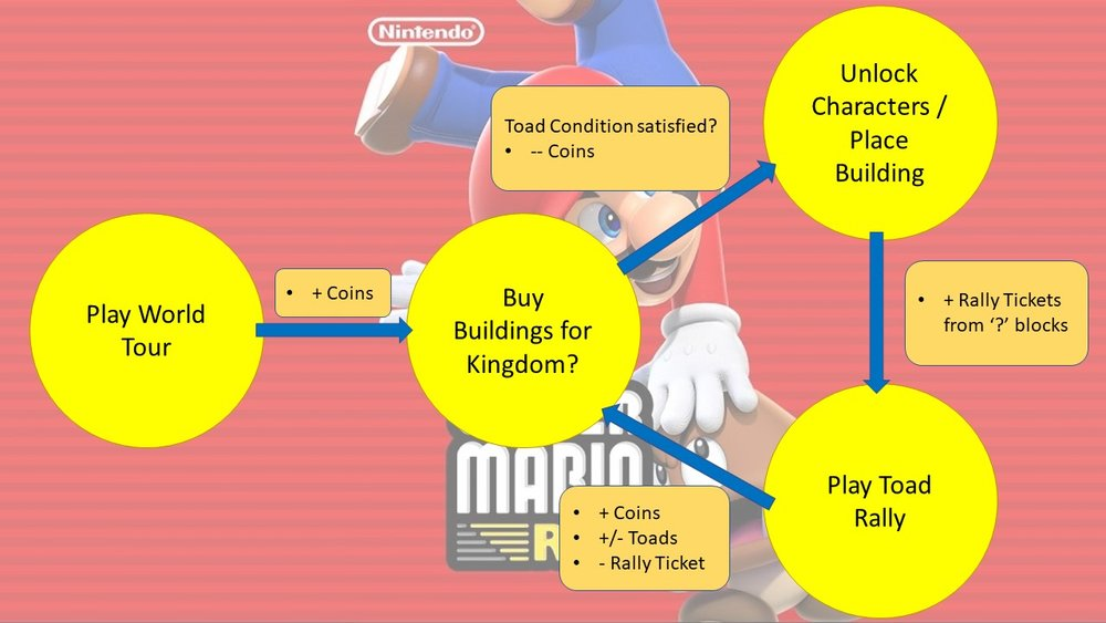 super mario run core loop