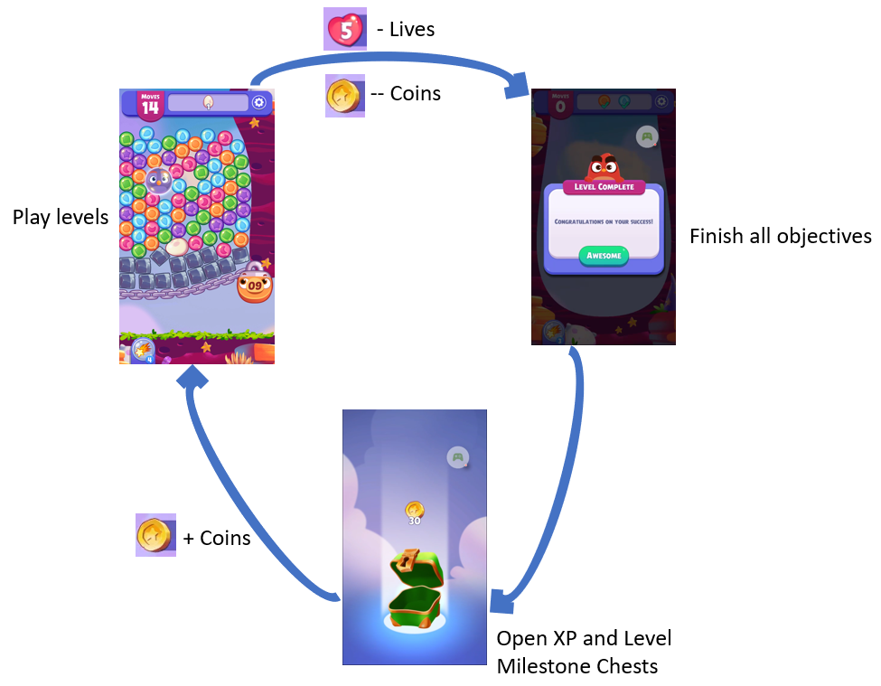 Core loop of Angry Birds Dream Blast