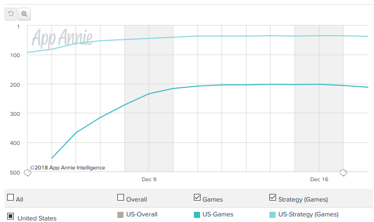 App Annie Android Grossing C and C Rivals.png