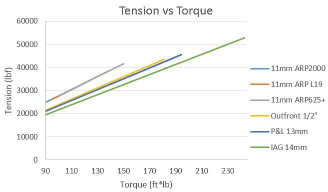 tension vs tq.JPG